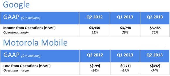 Google-i-Motorola-finanse-w-Q2-2013